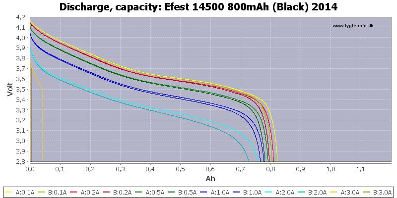 Efest%2014500%20800mAh%20(Black)%202014-Capacity