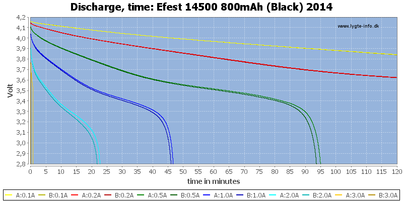 Efest%2014500%20800mAh%20(Black)%202014-CapacityTime