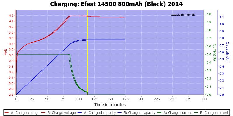 Efest%2014500%20800mAh%20(Black)%202014-Charge