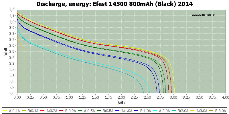 Efest%2014500%20800mAh%20(Black)%202014-Energy