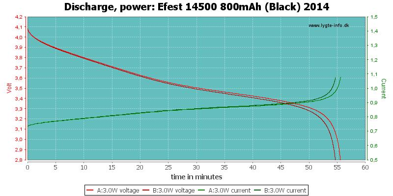 Efest%2014500%20800mAh%20(Black)%202014-PowerLoadTime
