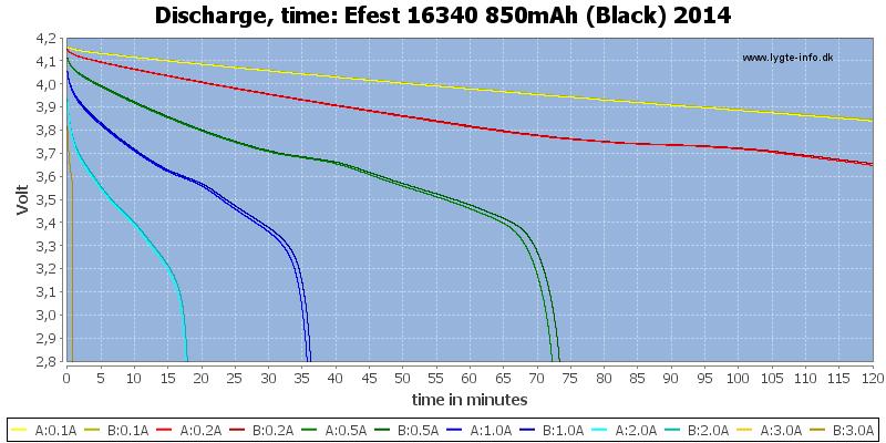 Efest%2016340%20850mAh%20(Black)%202014-CapacityTime