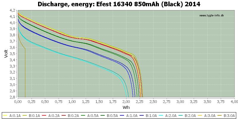 Efest%2016340%20850mAh%20(Black)%202014-Energy