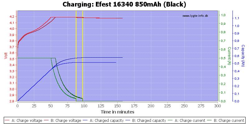 Efest%2016340%20850mAh%20(Black)-Charge