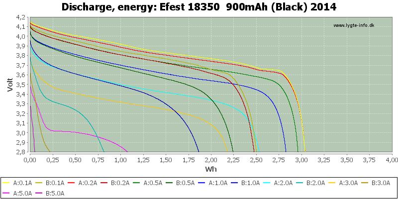 Efest%2018350%20%20900mAh%20(Black)%202014-Energy