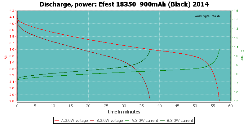 Efest%2018350%20%20900mAh%20(Black)%202014-PowerLoadTime