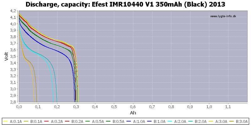 Efest%20IMR10440%20V1%20350mAh%20(Black)%202013-Capacity