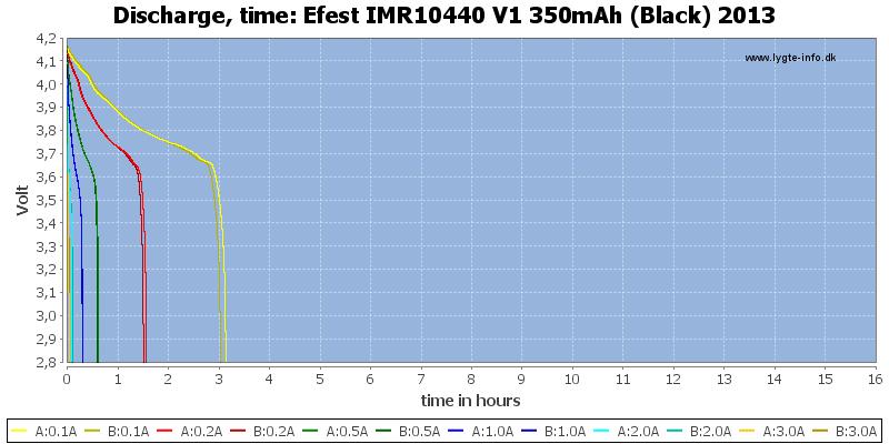 Efest%20IMR10440%20V1%20350mAh%20(Black)%202013-CapacityTimeHours