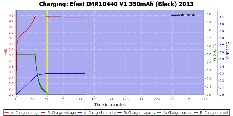 Efest%20IMR10440%20V1%20350mAh%20(Black)%202013-Charge
