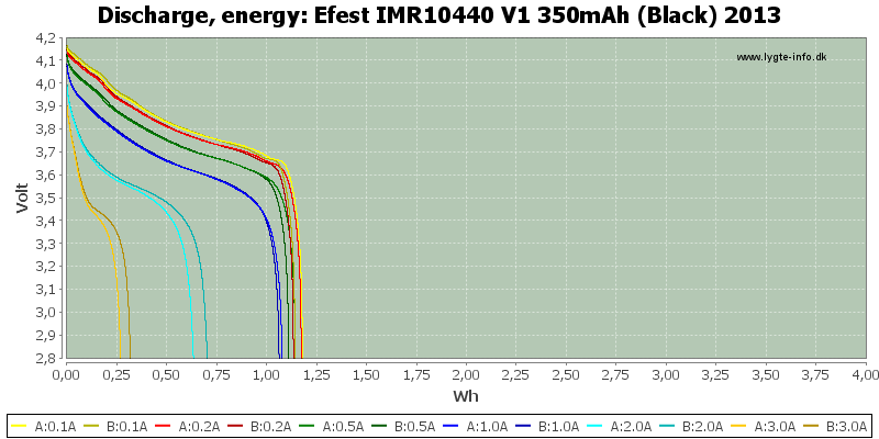 Efest%20IMR10440%20V1%20350mAh%20(Black)%202013-Energy