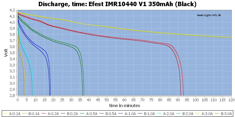 Efest%20IMR10440%20V1%20350mAh%20(Black)-CapacityTime