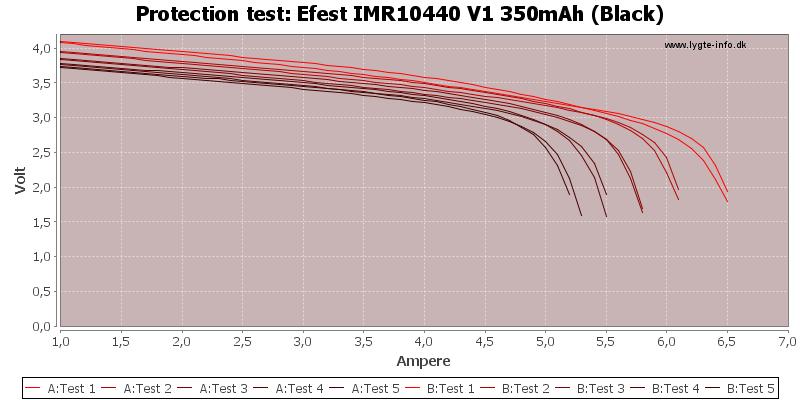 Efest%20IMR10440%20V1%20350mAh%20(Black)-TripCurrent