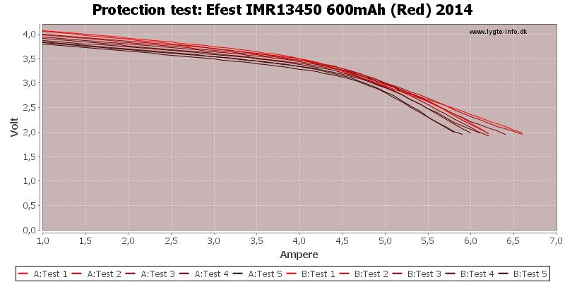 Efest%20IMR13450%20600mAh%20(Red)%202014-TripCurrent