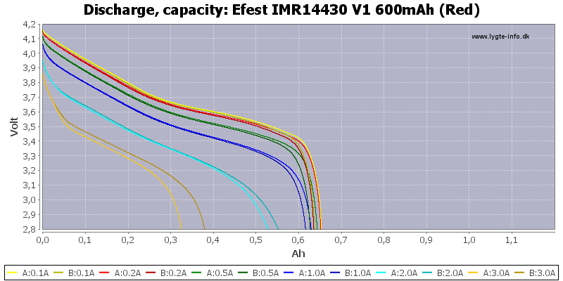 Efest%20IMR14430%20V1%20600mAh%20(Red)-Capacity