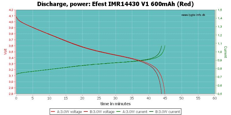 Efest%20IMR14430%20V1%20600mAh%20(Red)-PowerLoadTime