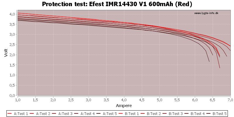 Efest%20IMR14430%20V1%20600mAh%20(Red)-TripCurrent