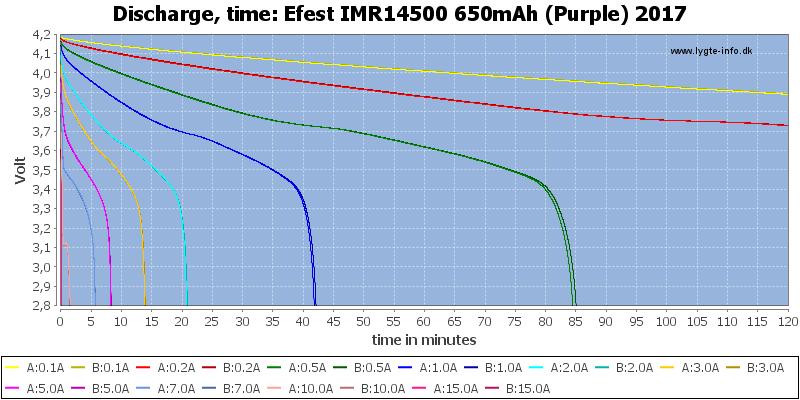 Efest%20IMR14500%20650mAh%20(Purple)%202017-CapacityTime