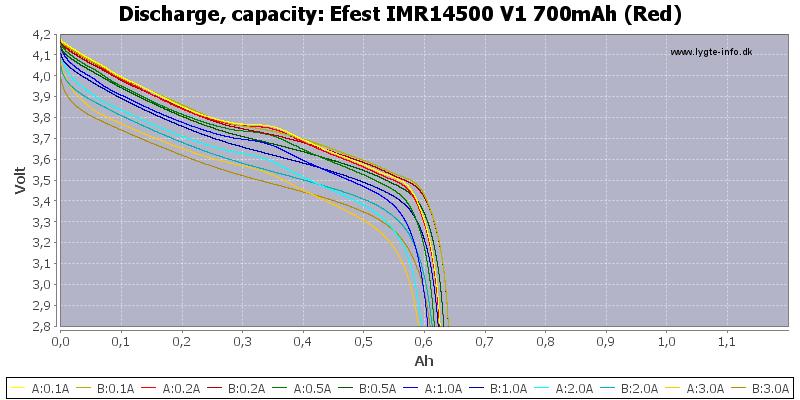 Efest%20IMR14500%20V1%20700mAh%20(Red)-Capacity