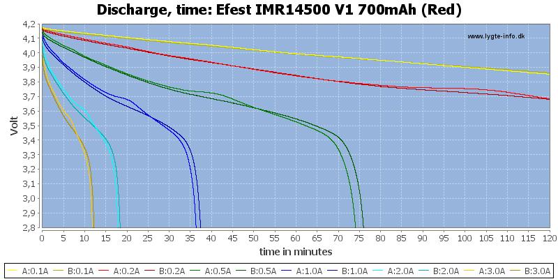 Efest%20IMR14500%20V1%20700mAh%20(Red)-CapacityTime
