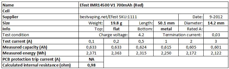 Efest%20IMR14500%20V1%20700mAh%20(Red)-info