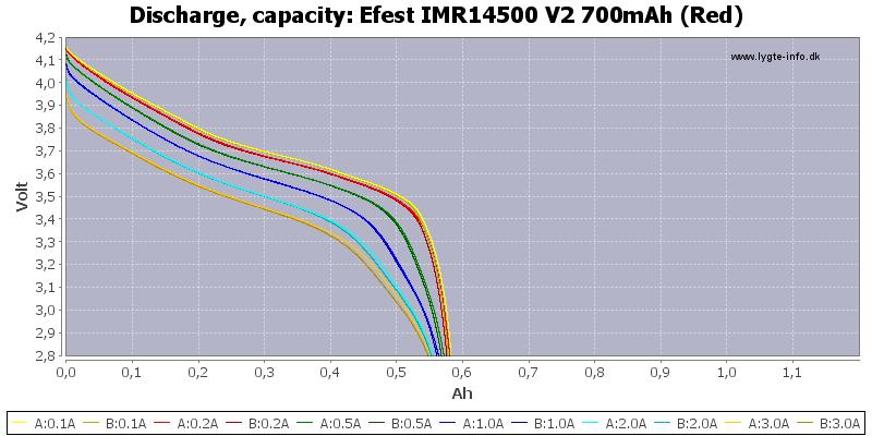 Efest%20IMR14500%20V2%20700mAh%20(Red)-Capacity