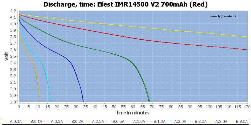 Efest%20IMR14500%20V2%20700mAh%20(Red)-CapacityTime