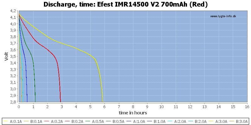 Efest%20IMR14500%20V2%20700mAh%20(Red)-CapacityTimeHours