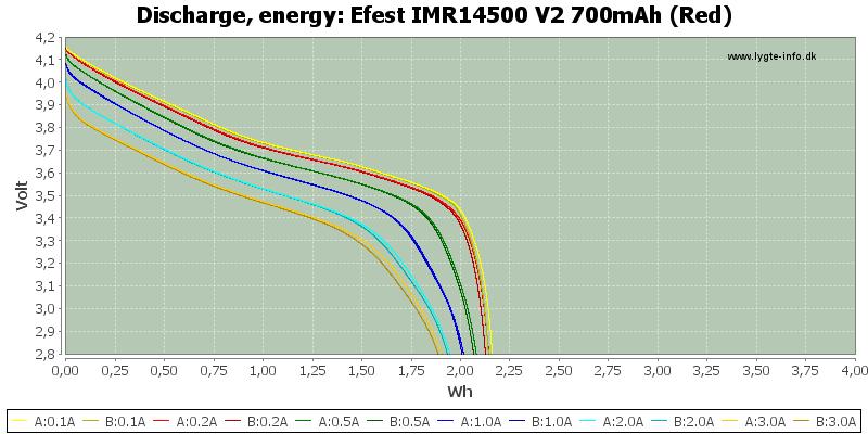 Efest%20IMR14500%20V2%20700mAh%20(Red)-Energy
