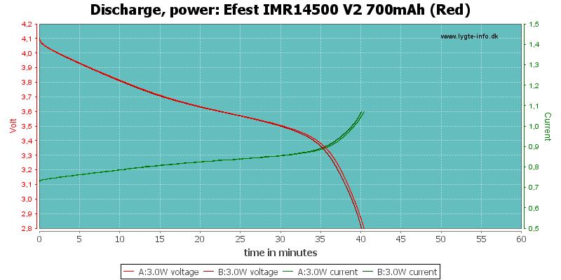 Efest%20IMR14500%20V2%20700mAh%20(Red)-PowerLoadTime