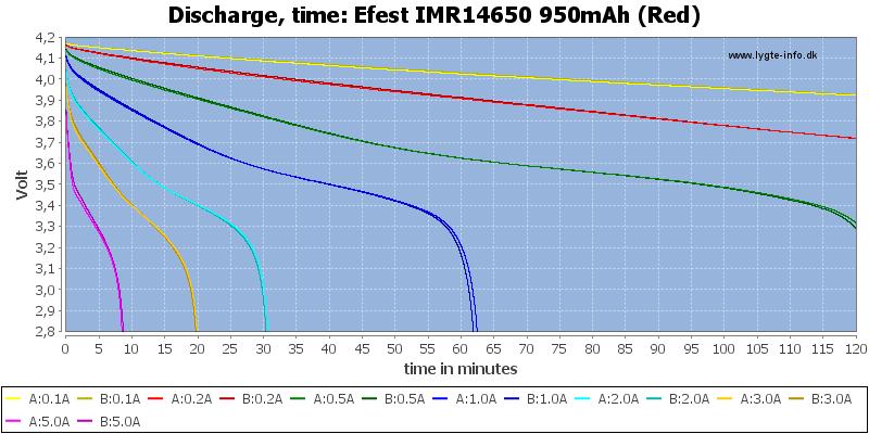 Efest%20IMR14650%20950mAh%20(Red)-CapacityTime