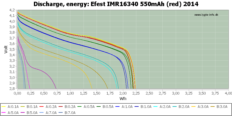 Efest%20IMR16340%20550mAh%20(red)%202014-Energy