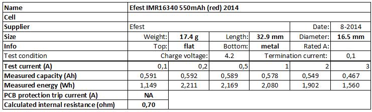Efest%20IMR16340%20550mAh%20(red)%202014-info
