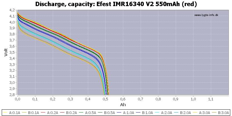 Efest%20IMR16340%20V2%20550mAh%20(red)-Capacity