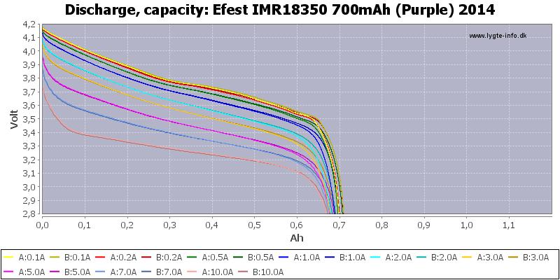 Efest%20IMR18350%20700mAh%20(Purple)%202014-Capacity