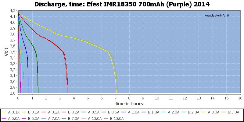 Efest%20IMR18350%20700mAh%20(Purple)%202014-CapacityTimeHours