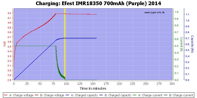 Efest%20IMR18350%20700mAh%20(Purple)%202014-Charge