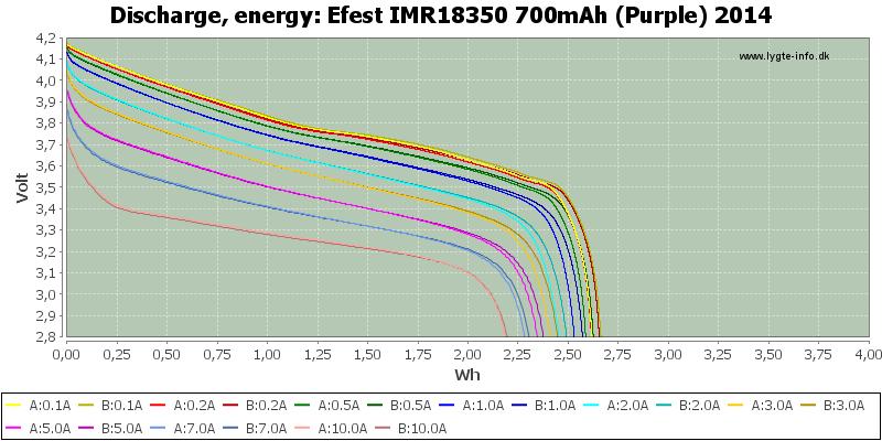 Efest%20IMR18350%20700mAh%20(Purple)%202014-Energy