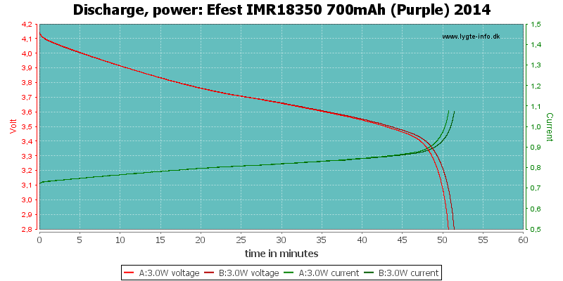 Efest%20IMR18350%20700mAh%20(Purple)%202014-PowerLoadTime