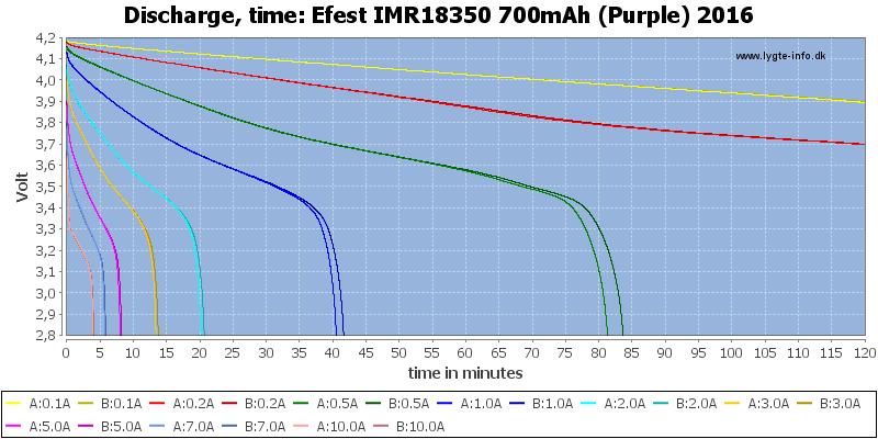 Efest%20IMR18350%20700mAh%20(Purple)%202016-CapacityTime
