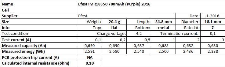 Efest%20IMR18350%20700mAh%20(Purple)%202016-info