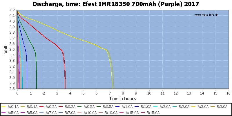 Efest%20IMR18350%20700mAh%20(Purple)%202017-CapacityTimeHours