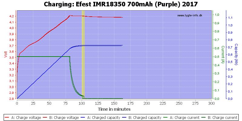 Efest%20IMR18350%20700mAh%20(Purple)%202017-Charge