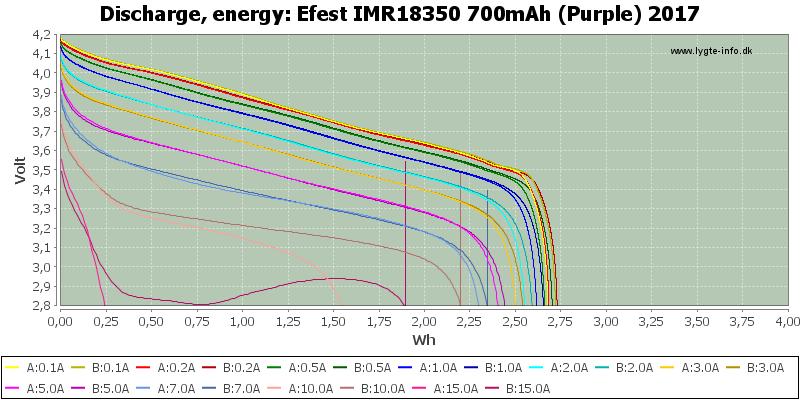 Efest%20IMR18350%20700mAh%20(Purple)%202017-Energy
