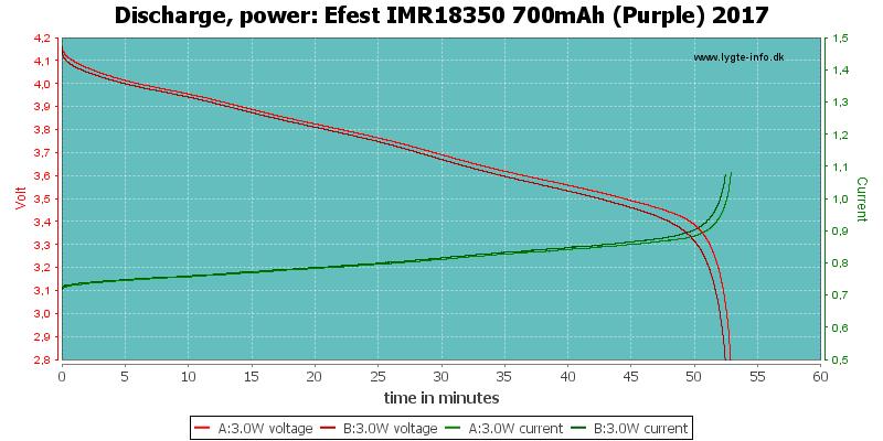 Efest%20IMR18350%20700mAh%20(Purple)%202017-PowerLoadTime