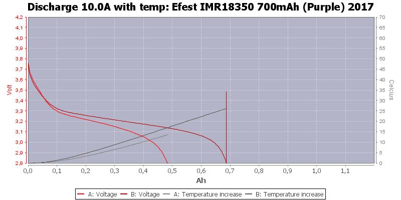 Efest%20IMR18350%20700mAh%20(Purple)%202017-Temp-10.0