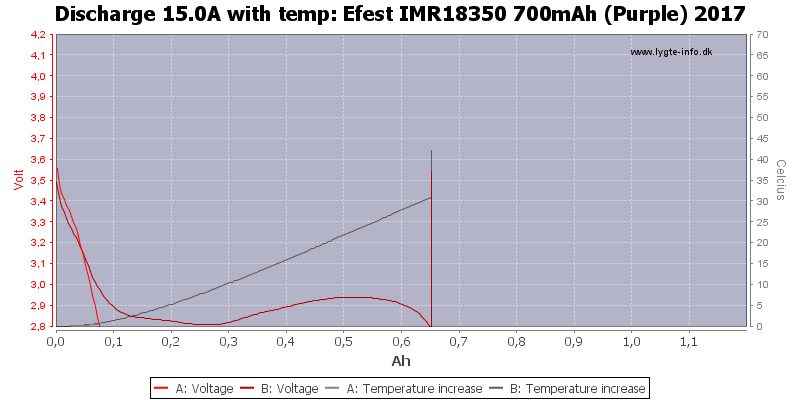 Efest%20IMR18350%20700mAh%20(Purple)%202017-Temp-15.0