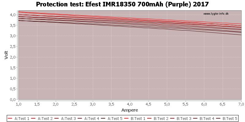Efest%20IMR18350%20700mAh%20(Purple)%202017-TripCurrent