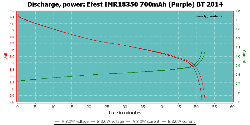 Efest%20IMR18350%20700mAh%20(Purple)%20BT%202014-PowerLoadTime