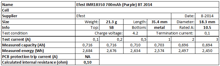 Efest%20IMR18350%20700mAh%20(Purple)%20BT%202014-info