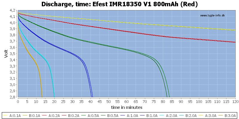 Efest%20IMR18350%20V1%20800mAh%20(Red)-CapacityTime